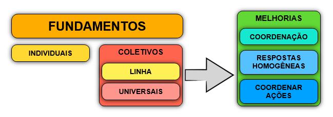 image 1 Quais são as utilidades dos fundamentos coletivos? MBP