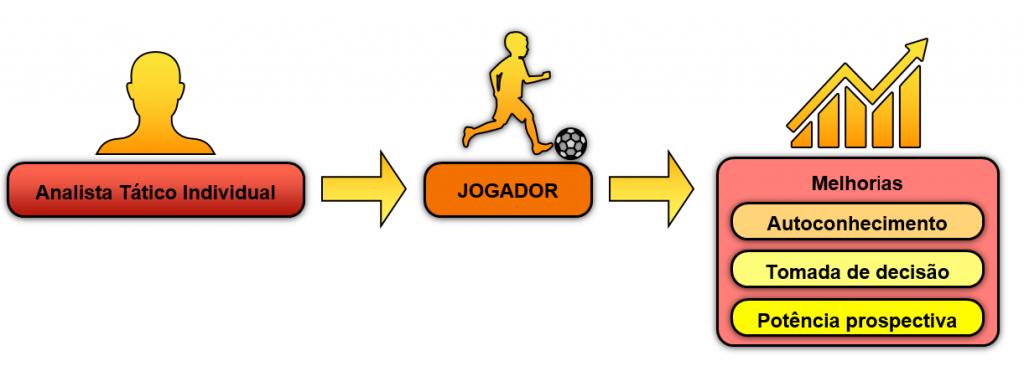 Captura de tela 2021 04 15 141413 1 A importância do Analista Tático Individual no futebol de hoje MBP