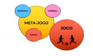 Ilustração Blog O Meta-jogo como condicionador do jogo MBP