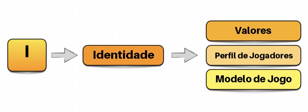 esquema blog PROCESSO IPPM: A IDENTIDADE DO CLUBE COMO BASE PARA CONSTRUIR SUA METODOLOGIA MBP